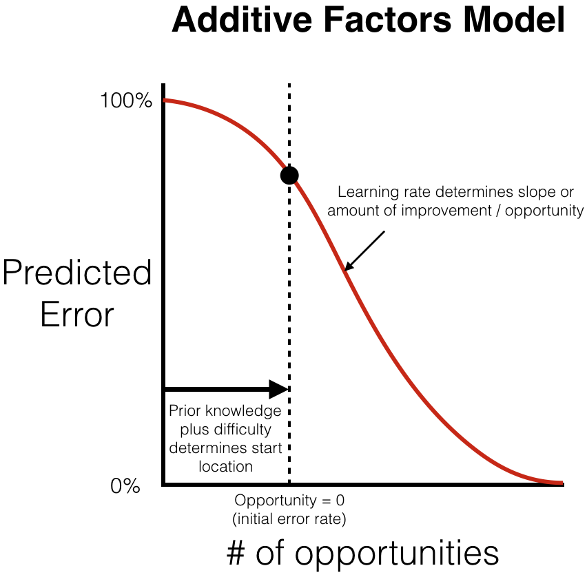 Graph of Additive Factors Model learning curve