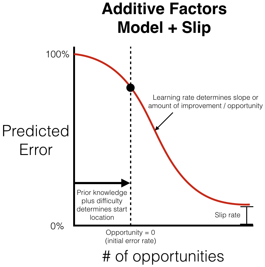 Graph of Additive Factors Model Plus Slip learning curve