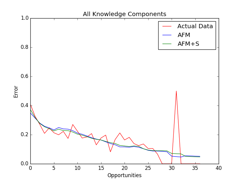 """A plot of the student learning curve and the predicted learning curves from AFM and AFM+S"
