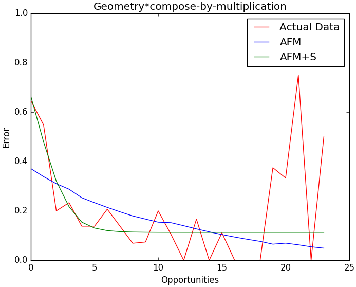 """A plot of the student learning curve and the predicted learning curves from AFM and AFM+S on the geometry, compose-by-multiplication skill"