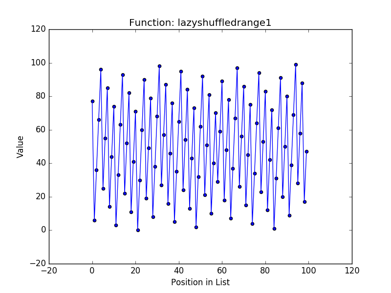 Lazyshufflerange1 values by position in list