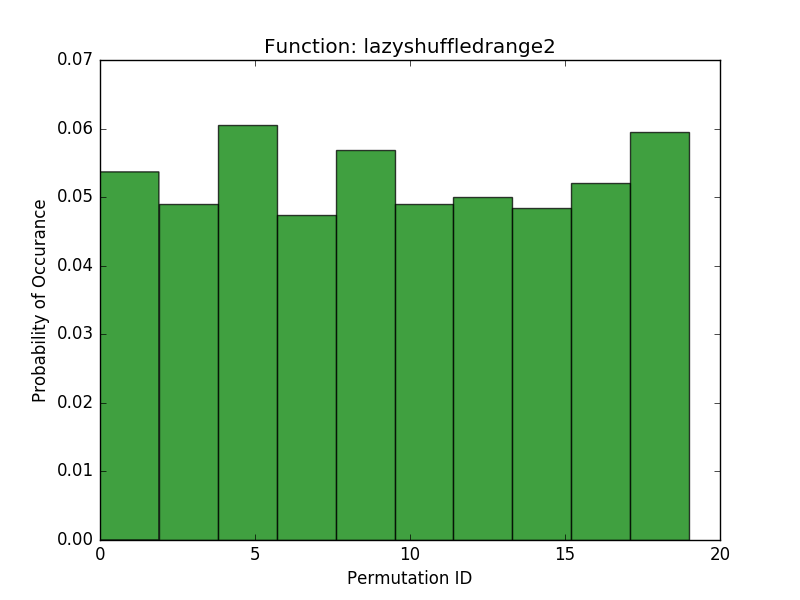 LazyShuffledRange2 with increased modulos that is prime at least 2 times larger than the size of the range: histogram of probability of each generated permutation