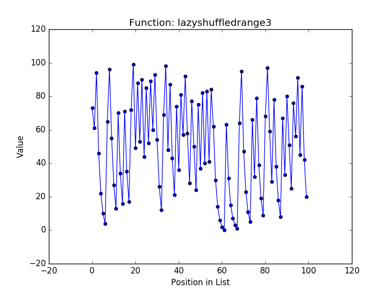 Lazyshufflerange2 values by position in list