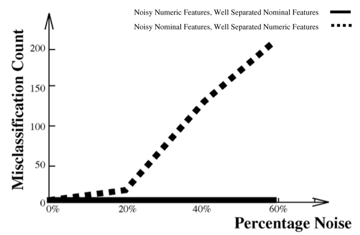 Original graph of misclassifaction by noise from Li and Biswas, 2002