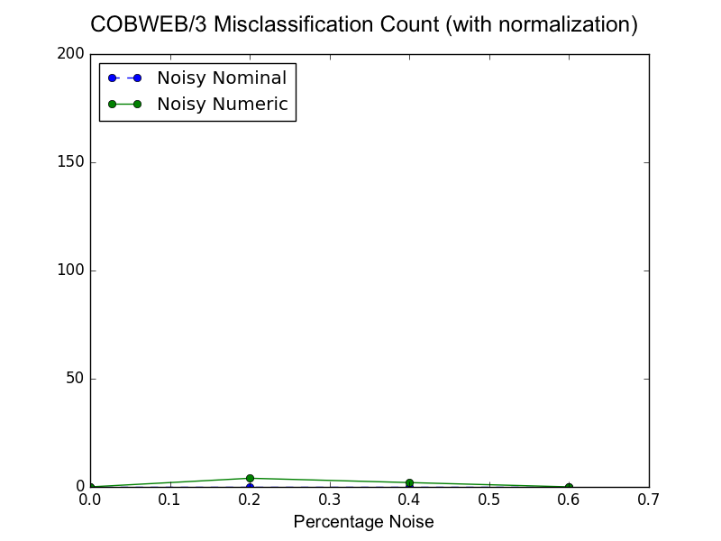 Misclassification by noise plot for Cobweb with normalization active