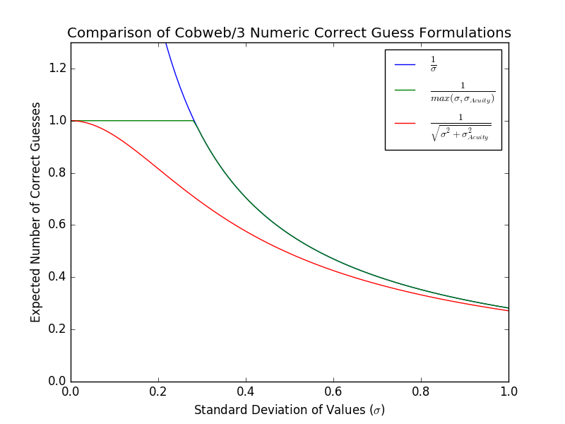 Plot of expected correct guesses by standard deviation for each sigma variant