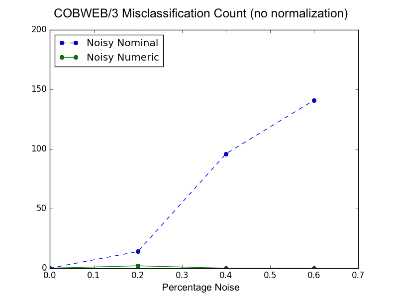 Replication of Li and Biswas's (2002) misclassifacation by noise graph